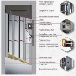 Противовзломная конструкция входных дверей Выбор 12