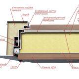 Конструкция металлических входных дверей Волдор Лакшери