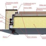 Конструкция металлических входных дверей Волдор Модерн