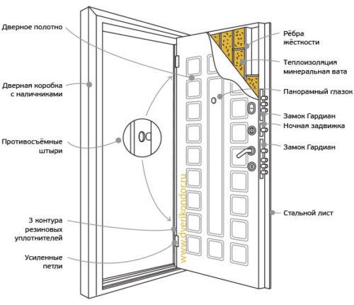 Конструкция входной двери Кондор Акита