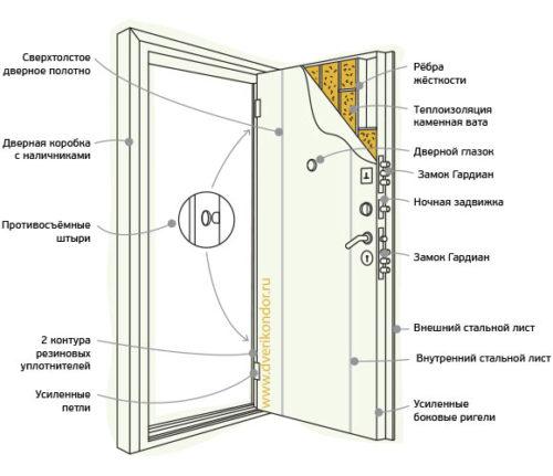Конструкция входных дверей Кондор Футура 2