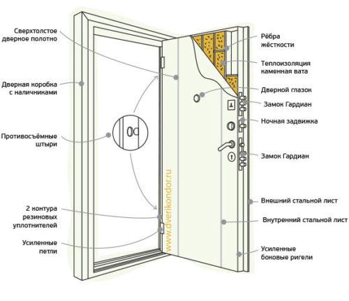 Конструкция двери Футура-3