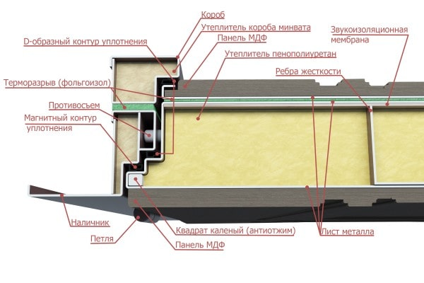 Конструкция дверей Волдор с терморазрывом