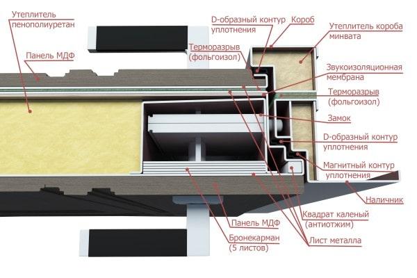 Конструкция полотна и коробки Волдор с терморазрывом